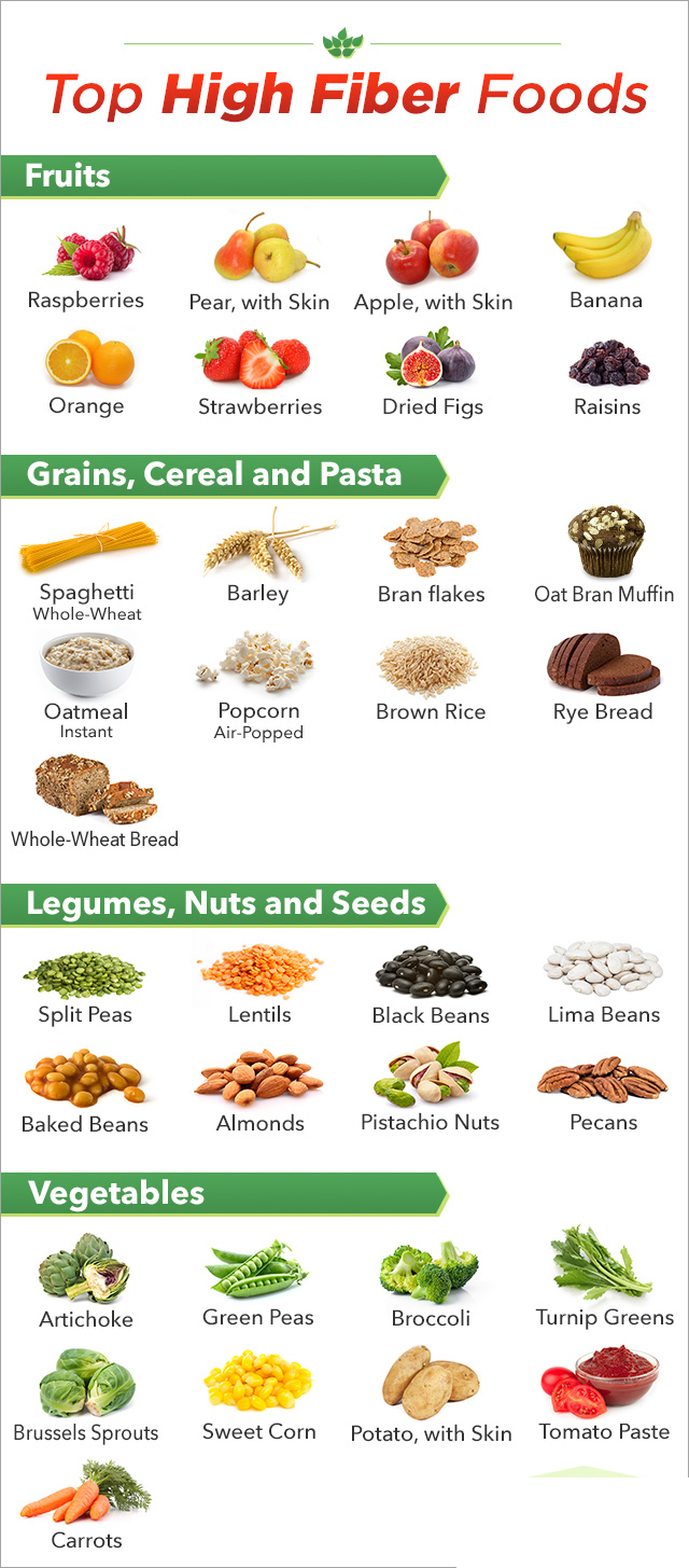 Top fibre-rich foods – Which of them do you know?