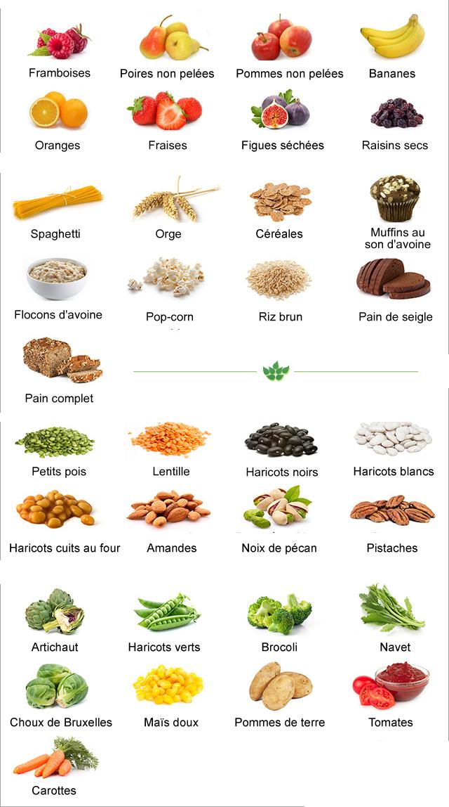 Les Aliments Les Plus Riches En Fibres Lesquels Connaissez Vous